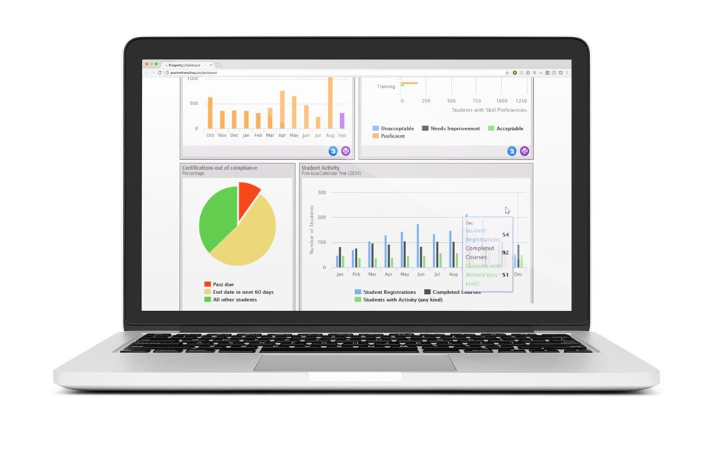 An image of the Prosperity dashboard on a laptop screen