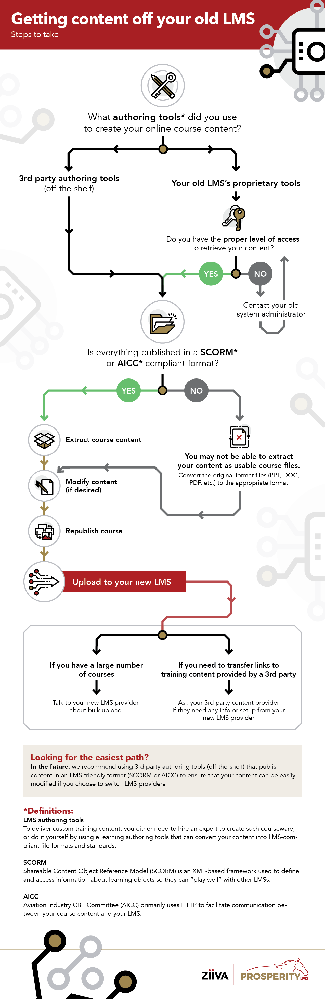 An infographic showing how to get your content off your old LMS.