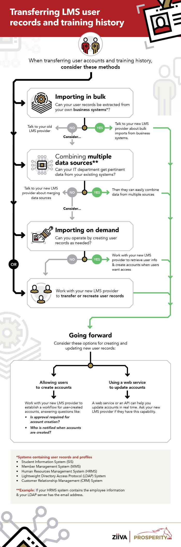 Tranferring old user records infographic