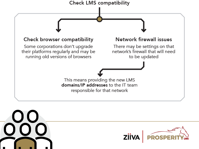 YES: Check LMS compatability: Check browser compatibility: Some corporations don't upgrade their platforms regularly and may be running old versions of browsers. Network firewall issues: There may be settings on that network's firewall that will need to be updated. This means providing the new LMS domains/IP addresses to the IT team responsible for that network.