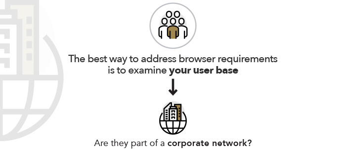 The best way to address browser requirements is to examine your user base. Are they part of a corporate network?