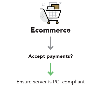 Ecommerce — Do you accept payments? — Ensure server is PCI compliant