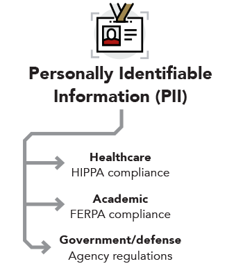 Personally Identifiable Information — Healthcare: HIPPA compliance, Academic: FERPA compliance, Government/defense: Agency regulations