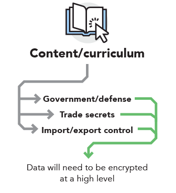 Content/curriculum — Government/defense, Trade secrets, Import/export control — Data will need to be encrypted at a high level