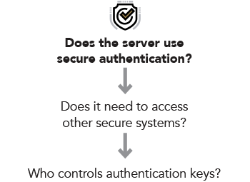 Does the server use secure authentication? Does it need to access other secure systems? Who controls authentication keys?